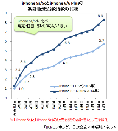 iPhone 6/6 PlusとiPhone 5s/5c 累計販売台数指数